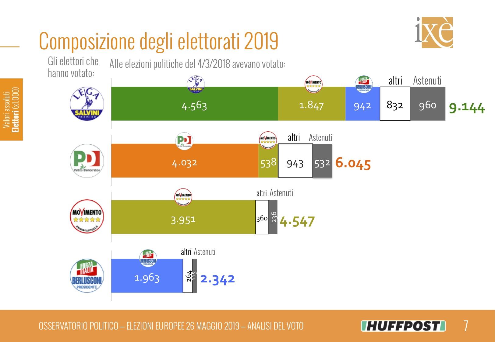 Analisi del voto Ixè