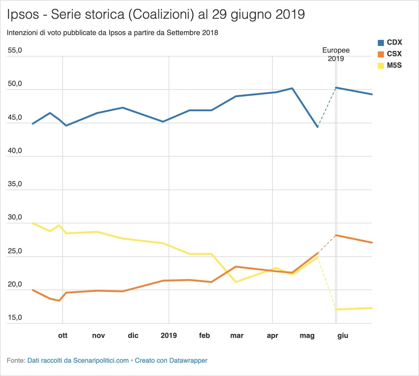 Sondaggio Ipsos 29 giugno 2019