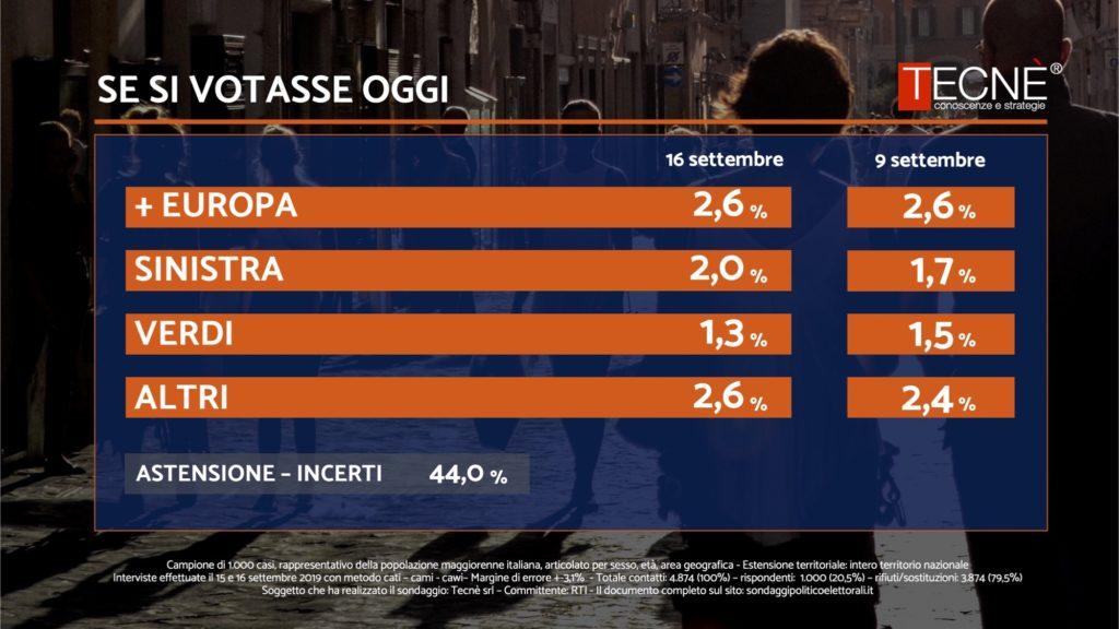 Sondaggio Tecnè 16 settembre 2019