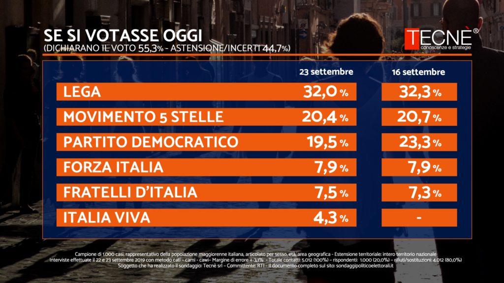 Sondaggio Tecnè 23 settembre 2019