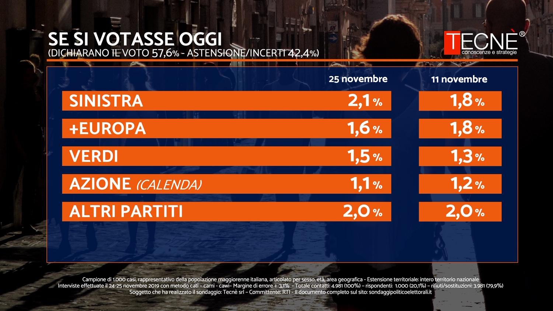 Sondaggio Tecnè 25 novembre 2019