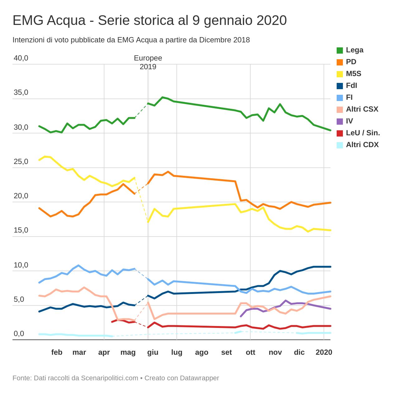 Sondaggio EMG Acqua 9 gennaio 2020
