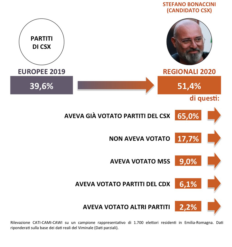 Emilia-Romagna 2020 Analisi del voto SWG