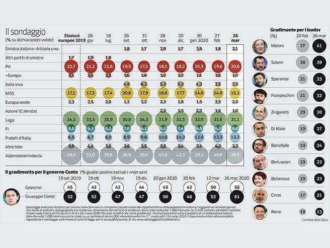 Sondaggio Ipsos 29 marzo 2020
